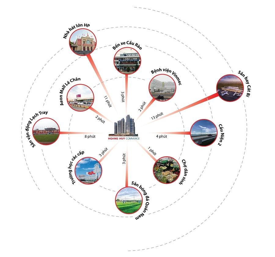 Tiện ích ngoại khu dự án Hoàng Huy Commerce
